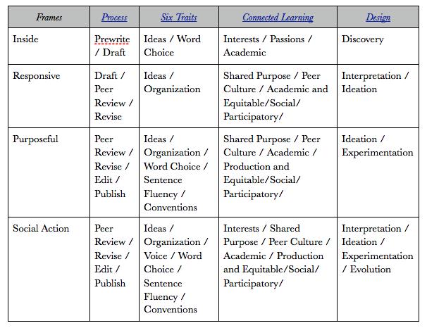 Essay strategies