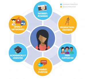 connectedlearningpedagogy